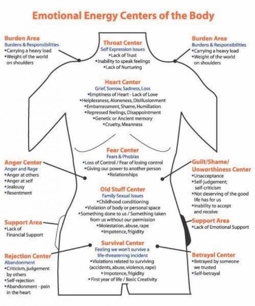 emotional energy centers of the body diagram